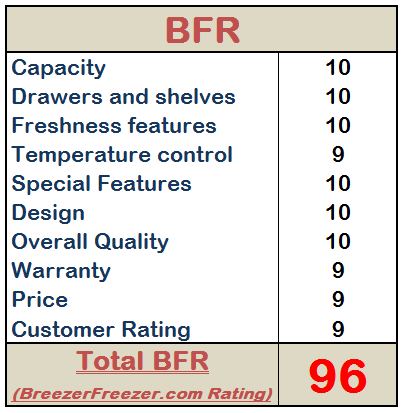 BreezerFreezer.com Rating - example
