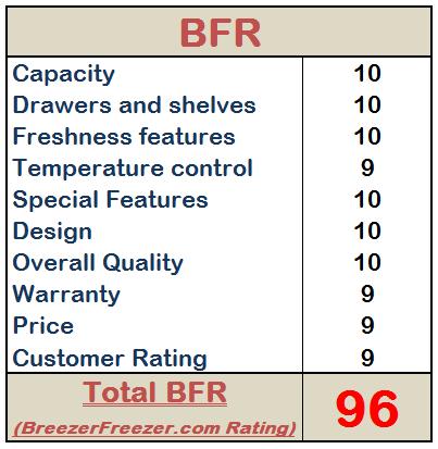 BreezerFreezer.com Rating - Avanti RA7316PST Refrigerator