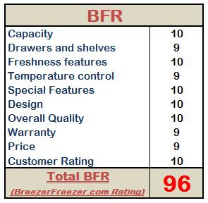 BreezerFreezer.com Rating – EDGESTAR 3.1 Cu. Ft. ENERGY STAR COMPACT FRIDGE