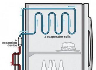 How a Refrigerator Works